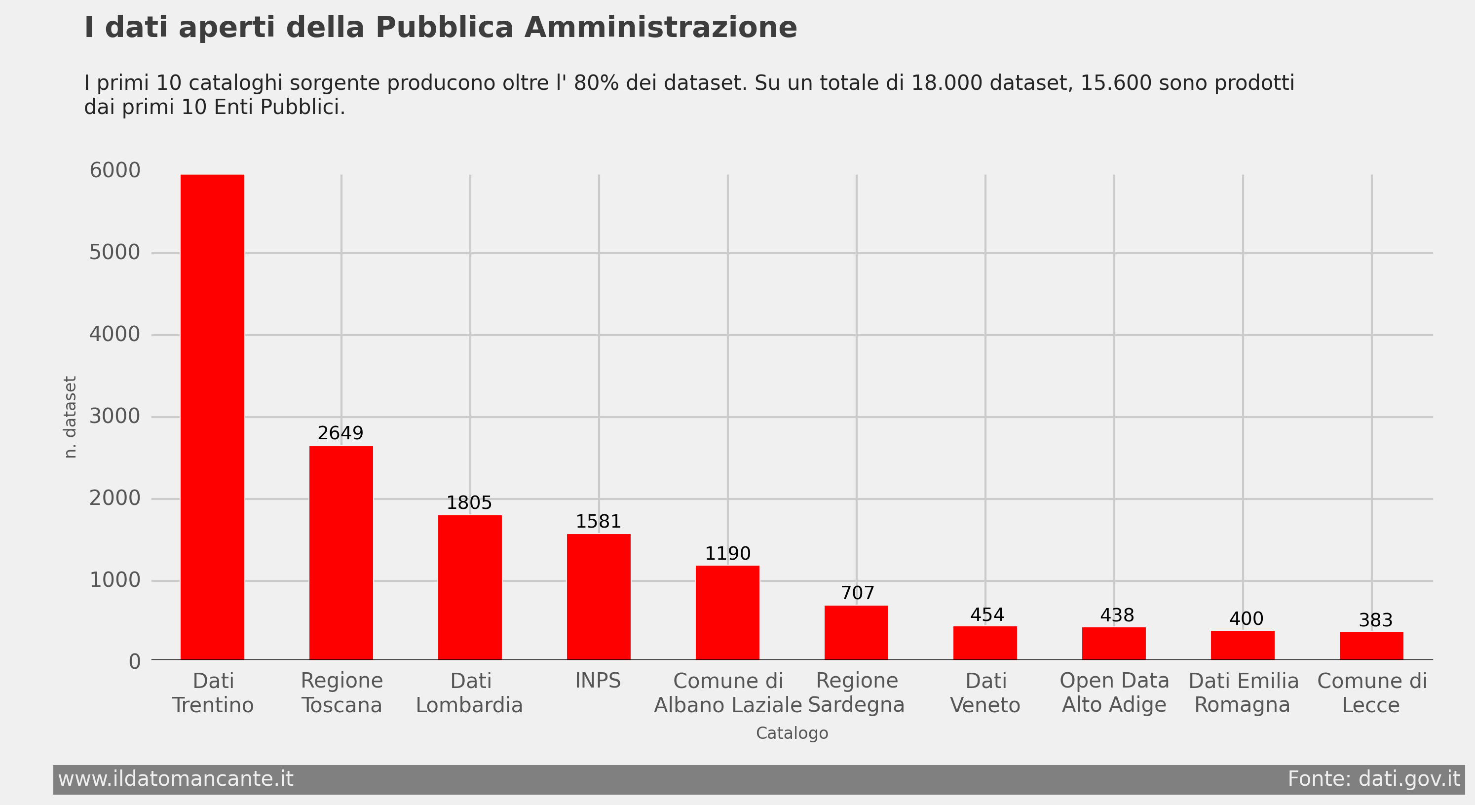 Catalogo Open Data