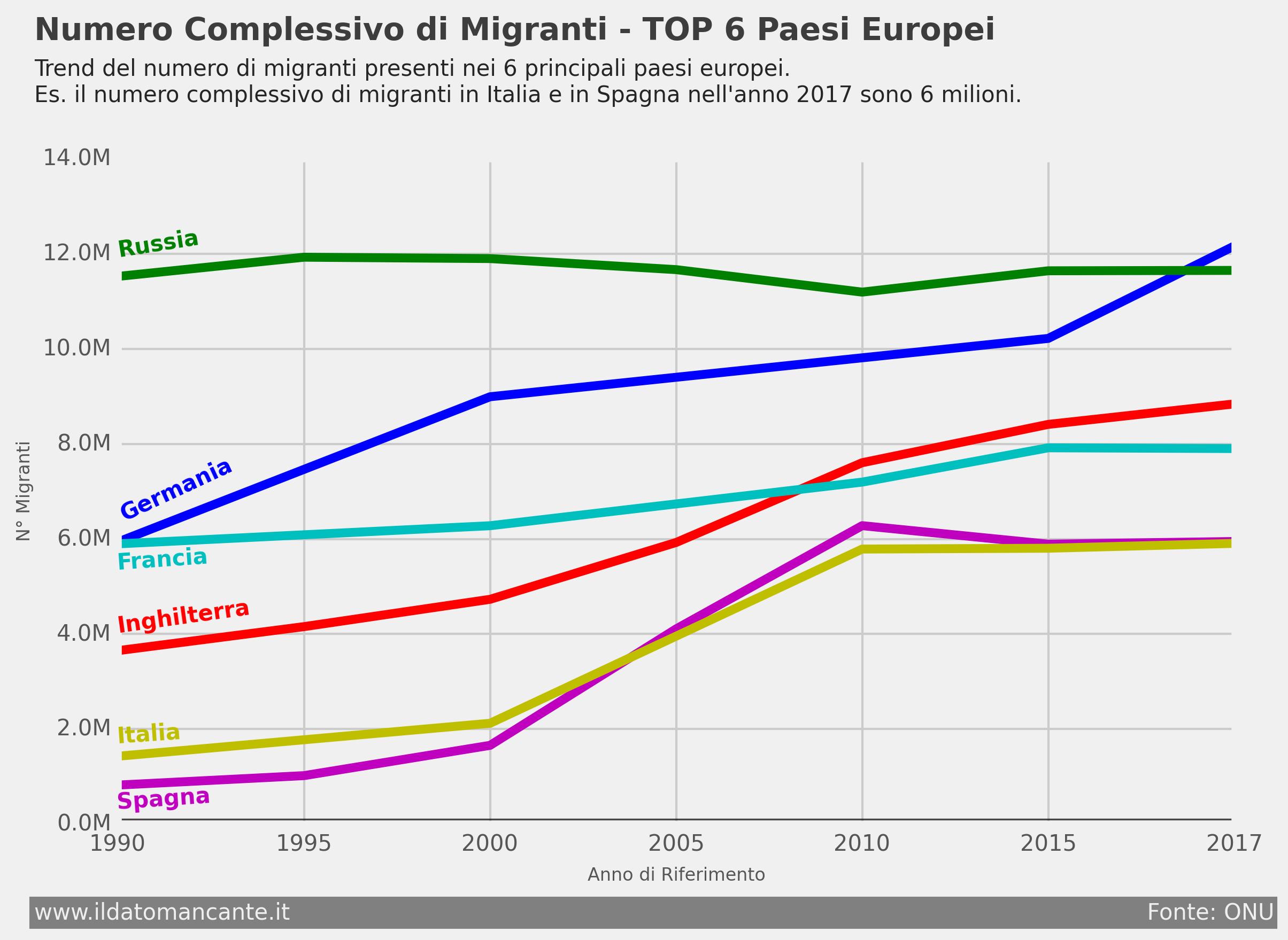 Numero complessivo di migranti nel 2017 in Europa